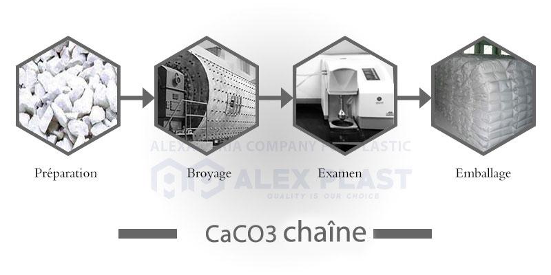 caco3chain-fr